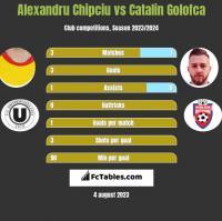 Alexandru Chipciu vs Catalin Golofca h2h player stats