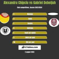 Alexandru Chipciu vs Gabriel Debeljuh h2h player stats