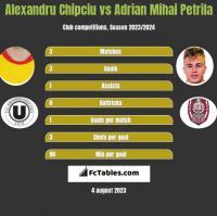 Alexandru Chipciu vs Adrian Mihai Petrila h2h player stats