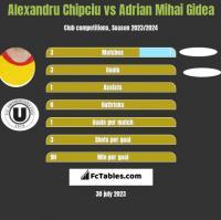 Alexandru Chipciu vs Adrian Mihai Gidea h2h player stats