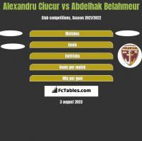 Alexandru Ciucur vs Abdelhak Belahmeur h2h player stats