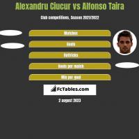 Alexandru Ciucur vs Alfonso Taira h2h player stats