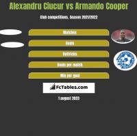 Alexandru Ciucur vs Armando Cooper h2h player stats