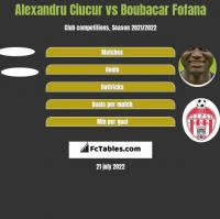Alexandru Ciucur vs Boubacar Fofana h2h player stats