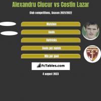 Alexandru Ciucur vs Costin Lazar h2h player stats