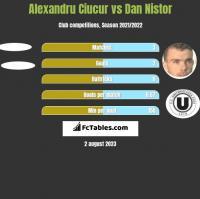 Alexandru Ciucur vs Dan Nistor h2h player stats