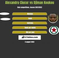 Alexandru Ciucur vs Djiman Koukou h2h player stats