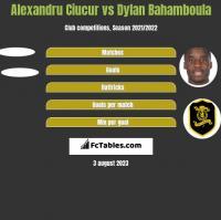 Alexandru Ciucur vs Dylan Bahamboula h2h player stats