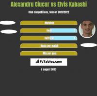 Alexandru Ciucur vs Elvis Kabashi h2h player stats