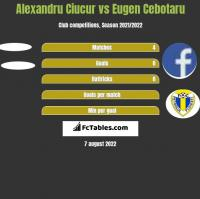 Alexandru Ciucur vs Eugen Cebotaru h2h player stats