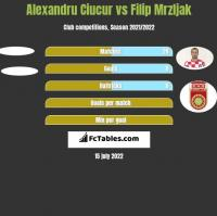 Alexandru Ciucur vs Filip Mrzljak h2h player stats