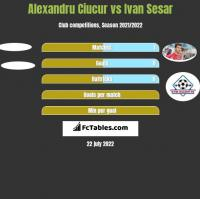 Alexandru Ciucur vs Ivan Sesar h2h player stats