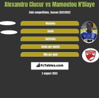 Alexandru Ciucur vs Mamoutou N'Diaye h2h player stats