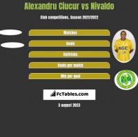 Alexandru Ciucur vs Nivaldo h2h player stats