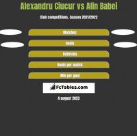 Alexandru Ciucur vs Alin Babei h2h player stats