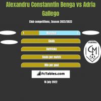 Alexandru Constanntin Benga vs Adria Gallego h2h player stats