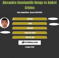 Alexandru Constanntin Benga vs Andrei Cristea h2h player stats