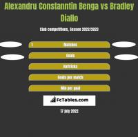 Alexandru Constanntin Benga vs Bradley Diallo h2h player stats