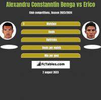 Alexandru Constanntin Benga vs Erico h2h player stats