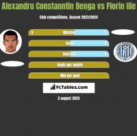 Alexandru Constanntin Benga vs Florin Ilie h2h player stats