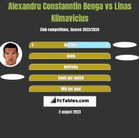Alexandru Constanntin Benga vs Linas Klimavicius h2h player stats
