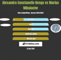 Alexandru Constanntin Benga vs Marius Mihalache h2h player stats