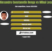 Alexandru Constanntin Benga vs Mihai Leca h2h player stats