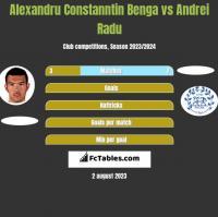 Alexandru Constanntin Benga vs Andrei Radu h2h player stats