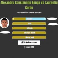 Alexandru Constanntin Benga vs Laurentiu Corbu h2h player stats