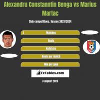 Alexandru Constanntin Benga vs Marius Martac h2h player stats