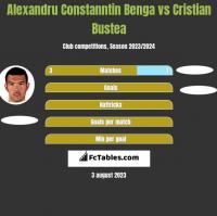 Alexandru Constanntin Benga vs Cristian Bustea h2h player stats