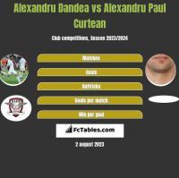 Alexandru Dandea vs Alexandru Paul Curtean h2h player stats