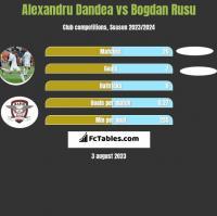 Alexandru Dandea vs Bogdan Rusu h2h player stats