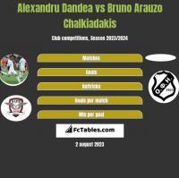 Alexandru Dandea vs Bruno Arauzo Chalkiadakis h2h player stats