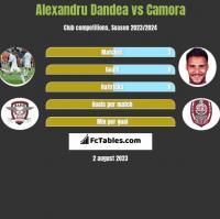 Alexandru Dandea vs Camora h2h player stats