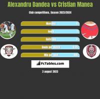 Alexandru Dandea vs Cristian Manea h2h player stats