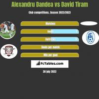 Alexandru Dandea vs David Tiram h2h player stats
