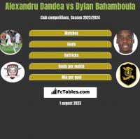 Alexandru Dandea vs Dylan Bahamboula h2h player stats