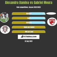 Alexandru Dandea vs Gabriel Moura h2h player stats