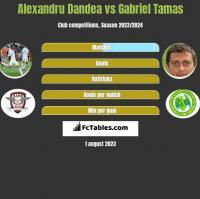 Alexandru Dandea vs Gabriel Tamas h2h player stats