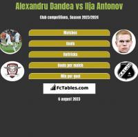 Alexandru Dandea vs Ilja Antonov h2h player stats