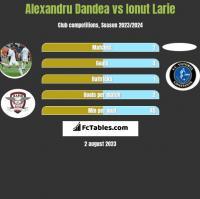 Alexandru Dandea vs Ionut Larie h2h player stats