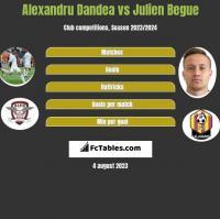 Alexandru Dandea vs Julien Begue h2h player stats