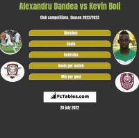 Alexandru Dandea vs Kevin Boli h2h player stats