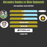 Alexandru Dandea vs Risto Radunovic h2h player stats
