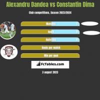 Alexandru Dandea vs Constantin Dima h2h player stats