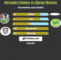 Alexandru Dandea vs Ciprian Biceanu h2h player stats