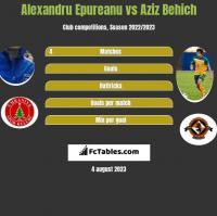Alexandru Epureanu vs Aziz Behich h2h player stats