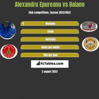 Alexandru Epureanu vs Baiano h2h player stats