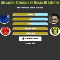 Alexandru Epureanu vs Hasan Ali Kaldirim h2h player stats